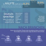 Engagement auf Facebook (Infografik)